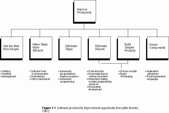 Impact Of Dod Std 2167a On Iterative Design Methodologies